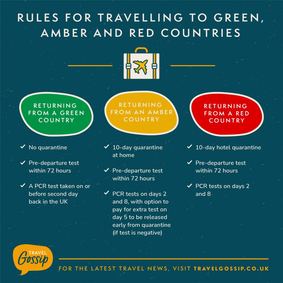 rules green amber red countries